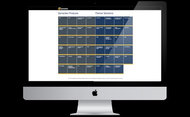cypress-portfolio-symantec-map-1