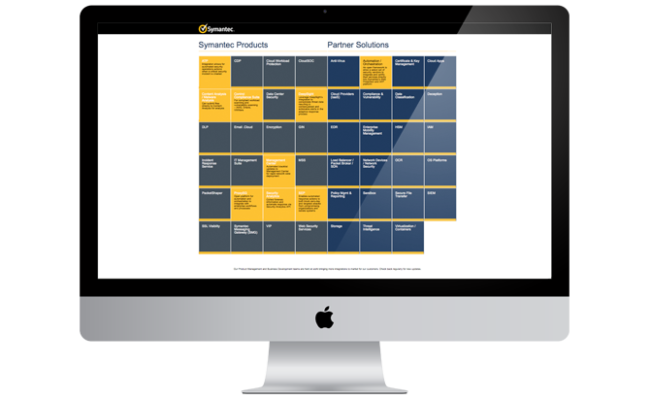 cypress-portfolio-symantec-map-2